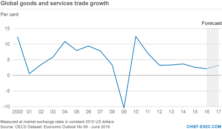 global-goods-and-services-trade-growth-3