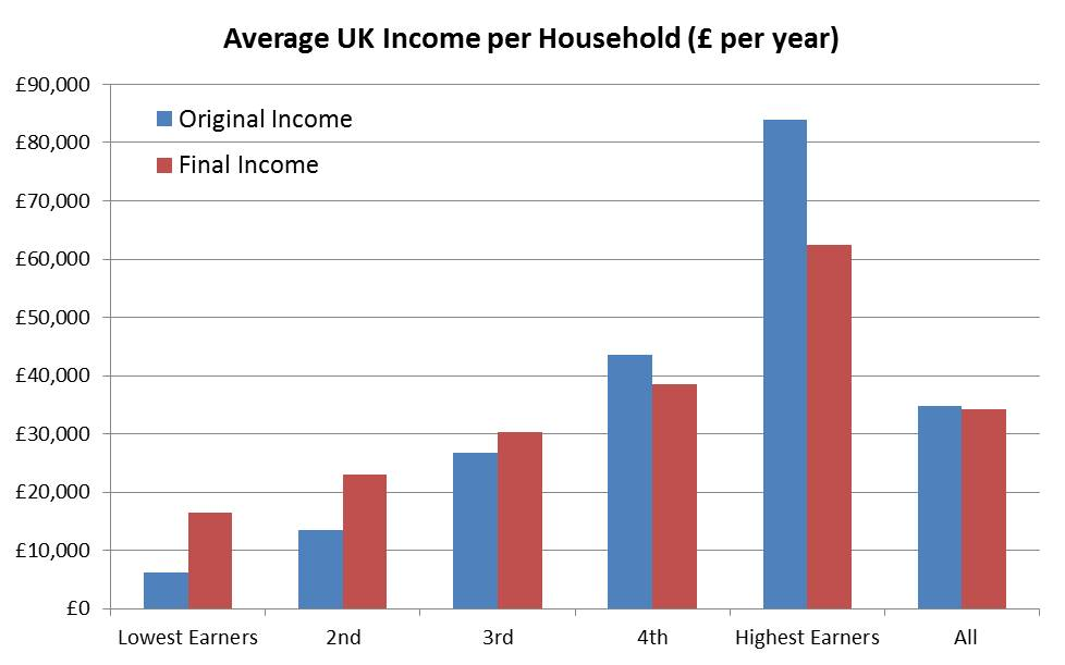 ons-uk-original-and-final-income