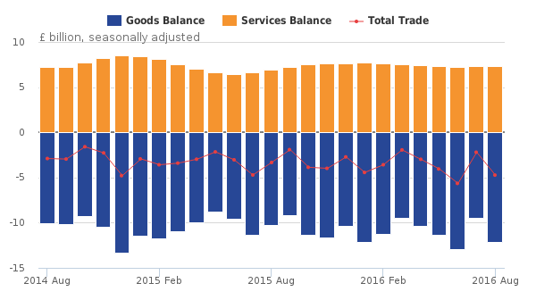 ons_-balance-of-uk-trade-august-2014-to-august-2016