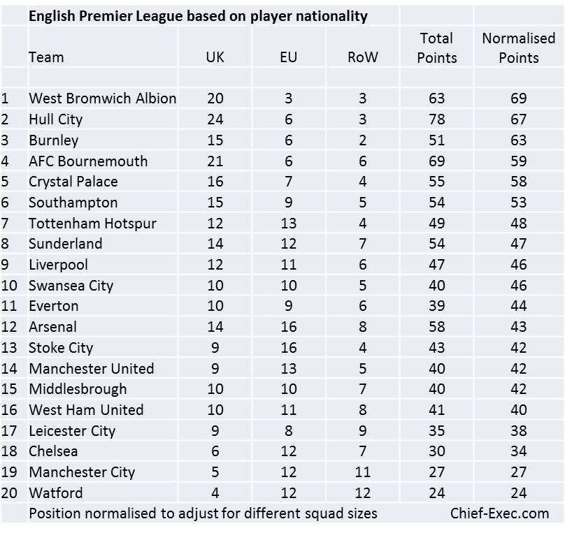 premier-league-by-player-nationality