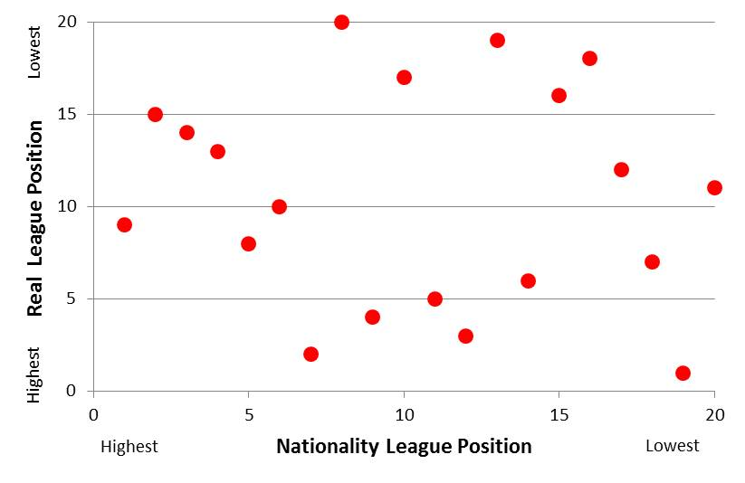 real-vs-nationality-league-position