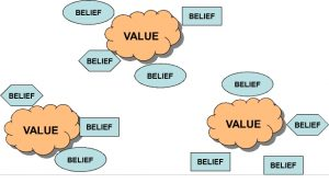 belief-and-values-2
