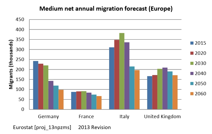 economic migration benefits Few subjects arouse more controversy than the economic impact of immigration some argue that migration benefits societies economically by providing a pool of young.