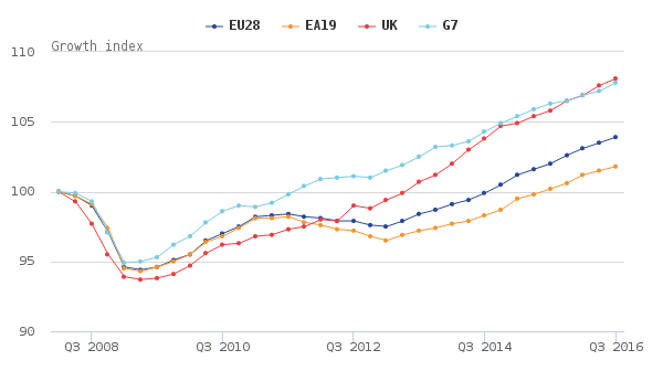 ons_-international-gdp-growth-rates